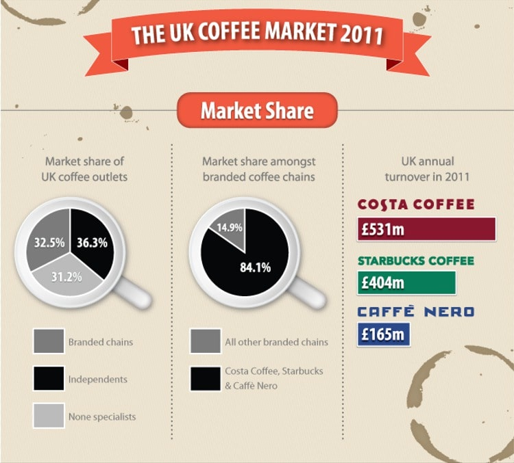 a study of the coffee market